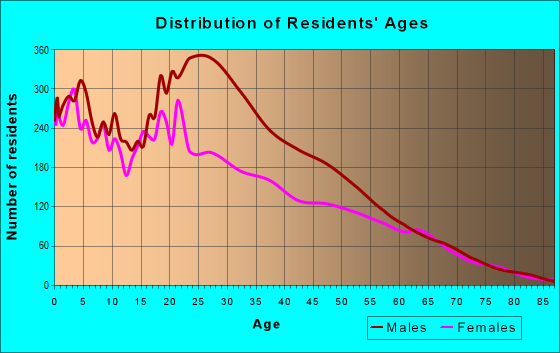 Age and Sex of Residents in zip code 34142