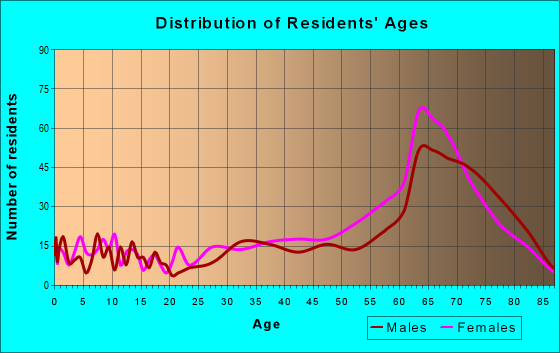 Age and Sex of Residents in zip code 34201