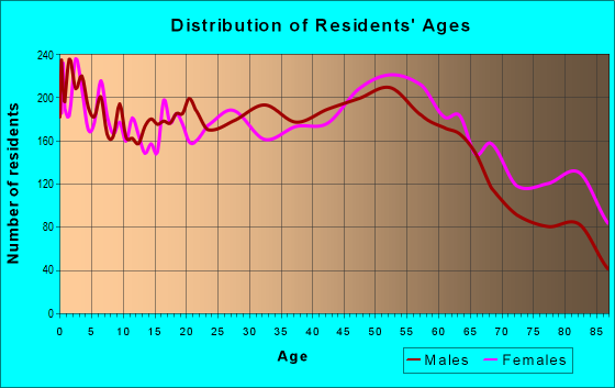 Age and Sex of Residents in zip code 34205