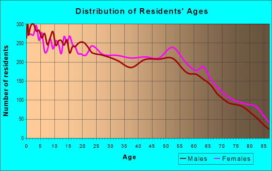 Age and Sex of Residents in zip code 34208