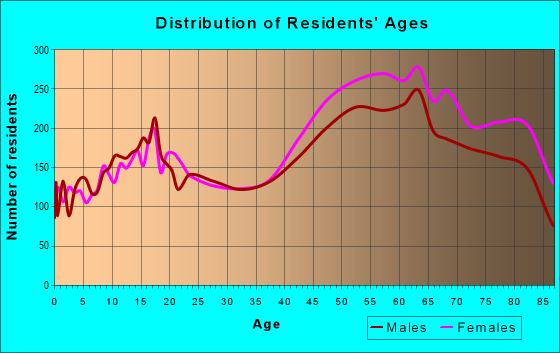 Age and Sex of Residents in zip code 34209