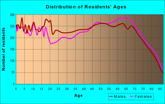 Age and Sex of Residents in zip code 34221