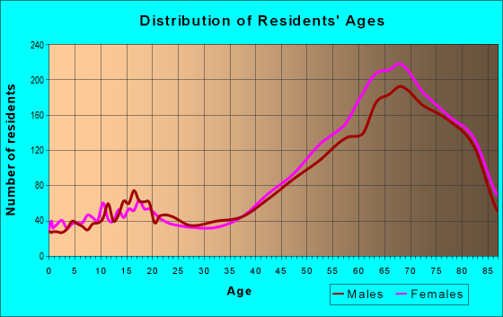 Age and Sex of Residents in zip code 34223
