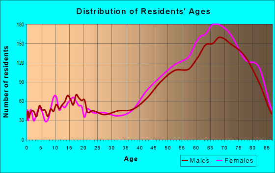 Age and Sex of Residents in zip code 34224