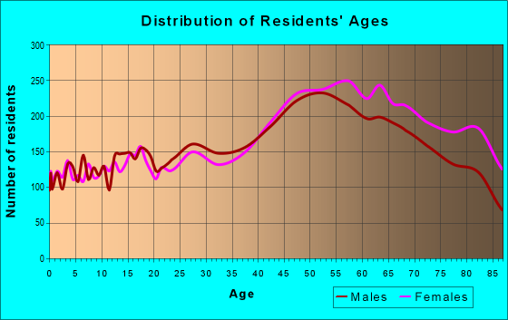 Age and Sex of Residents in zip code 34231