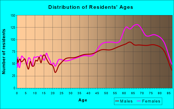 Age and Sex of Residents in zip code 34235