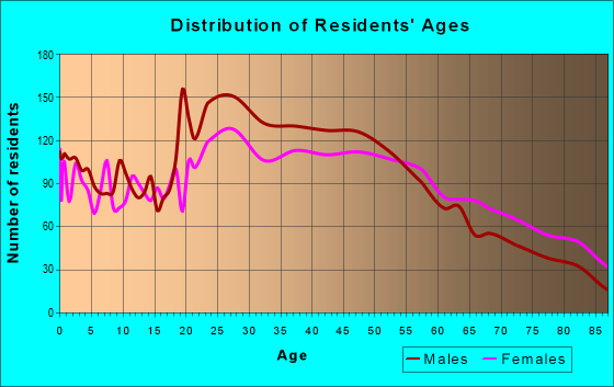 Age and Sex of Residents in zip code 34237