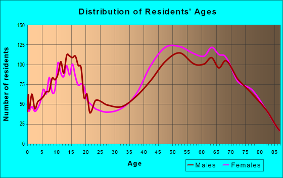 Age and Sex of Residents in zip code 34241