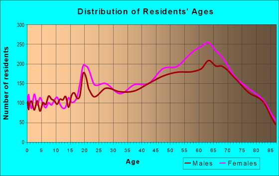 Age and Sex of Residents in zip code 34243