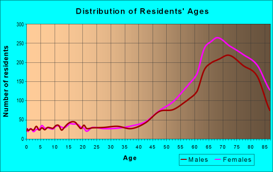 Age and Sex of Residents in zip code 34285