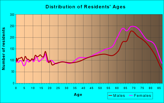Age and Sex of Residents in zip code 34287