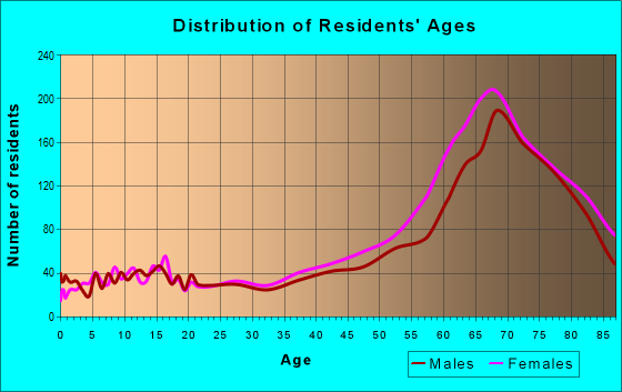 Age and Sex of Residents in zip code 34292