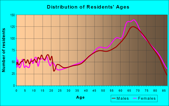 Age and Sex of Residents in zip code 34432