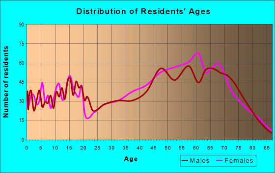 Age and Sex of Residents in zip code 34433