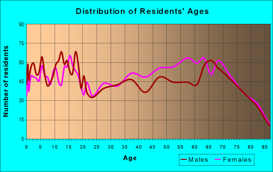 Age and Sex of Residents in zip code 34434