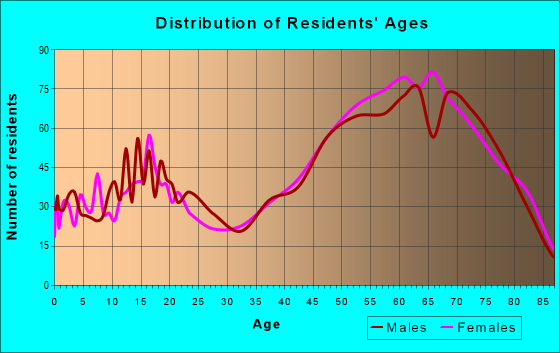 Age and Sex of Residents in zip code 34436