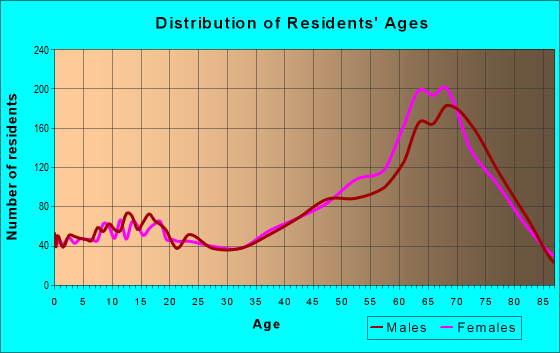 Age and Sex of Residents in zip code 34442