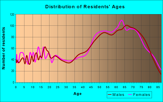 Age and Sex of Residents in zip code 34448