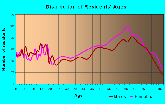 Age and Sex of Residents in zip code 34453