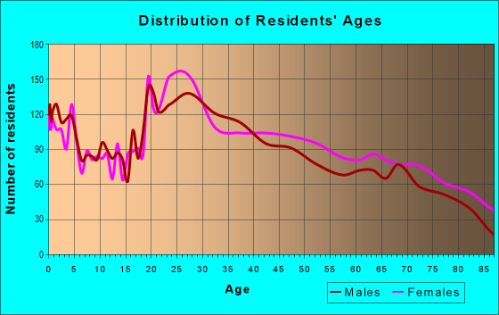 Age and Sex of Residents in zip code 34474