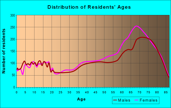 Age and Sex of Residents in zip code 34476