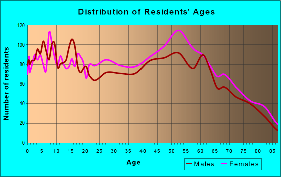 Age and Sex of Residents in zip code 34479