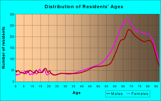 Age and Sex of Residents in zip code 34481