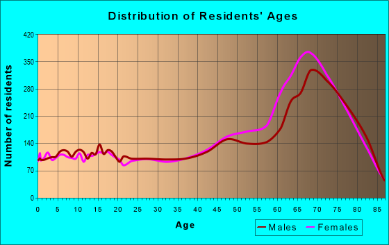 Age and Sex of Residents in zip code 34491