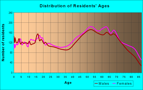 Age and Sex of Residents in zip code 34601