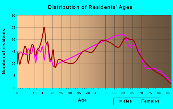 Age and Sex of Residents in zip code 34602