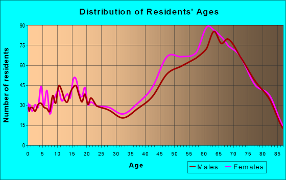 Age and Sex of Residents in zip code 34607