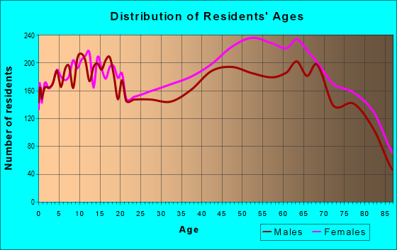 Age and Sex of Residents in zip code 34608