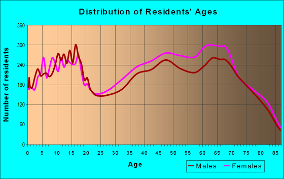 Age and Sex of Residents in zip code 34609