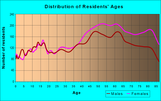 Age and Sex of Residents in zip code 34684