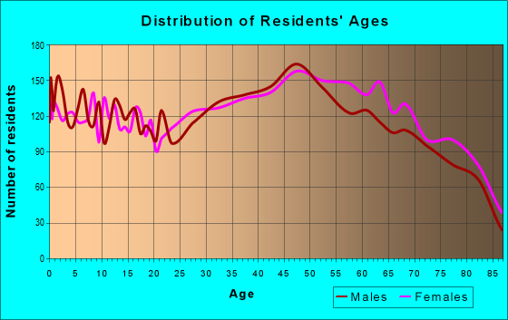 Age and Sex of Residents in zip code 34691