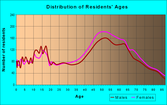 Age and Sex of Residents in zip code 34695