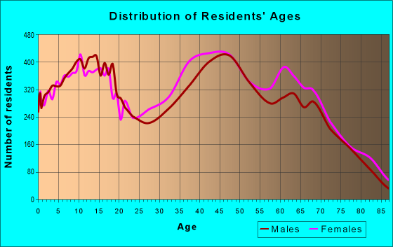 Age and Sex of Residents in zip code 34711