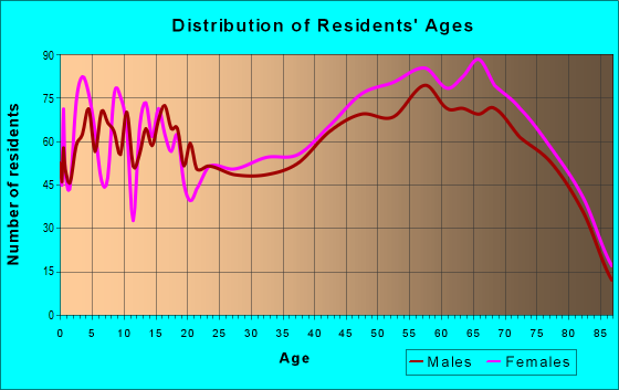 Age and Sex of Residents in zip code 34731