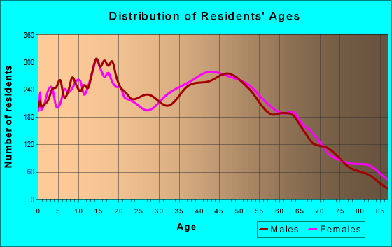 Age and Sex of Residents in zip code 34746