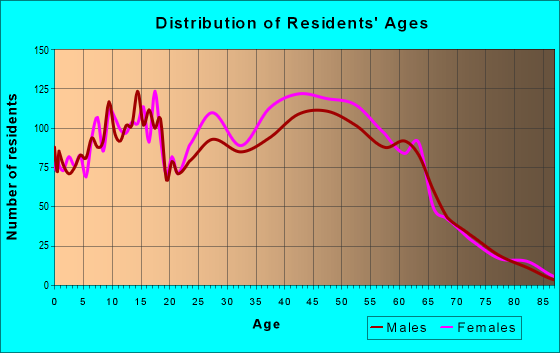 Age and Sex of Residents in zip code 34747