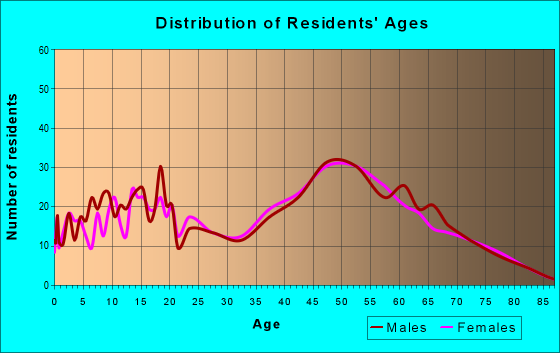 Age and Sex of Residents in zip code 34756