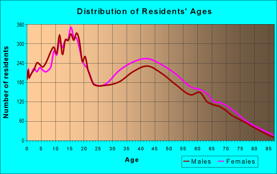 Age and Sex of Residents in zip code 34758