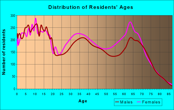 Age and Sex of Residents in zip code 34759