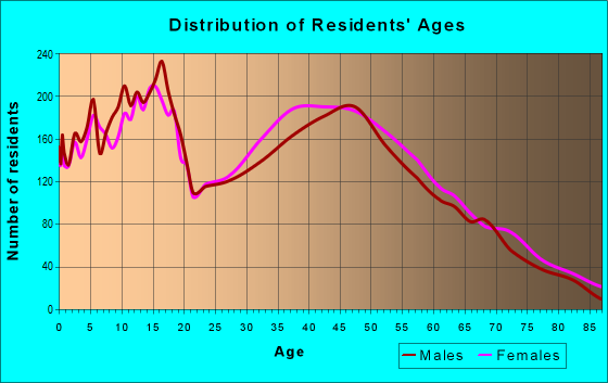 Age and Sex of Residents in zip code 34772