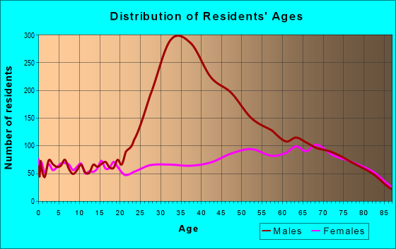 Age and Sex of Residents in zip code 34785