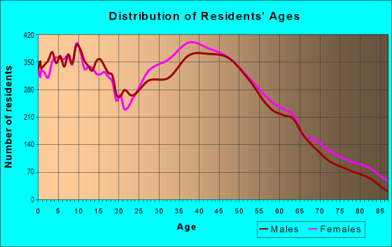 Age and Sex of Residents in zip code 34787