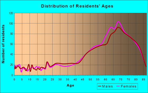 Age and Sex of Residents in zip code 34949