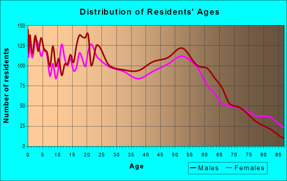 Age and Sex of Residents in zip code 34950