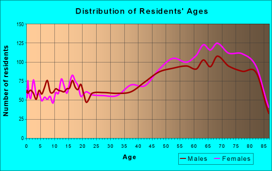 Age and Sex of Residents in zip code 34951