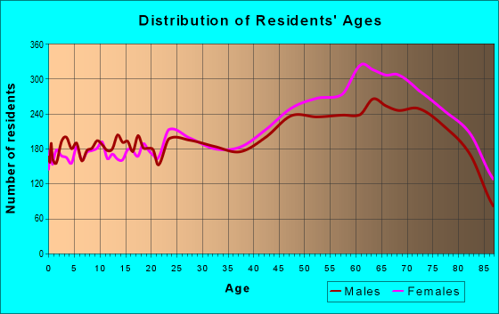 Age and Sex of Residents in zip code 34952